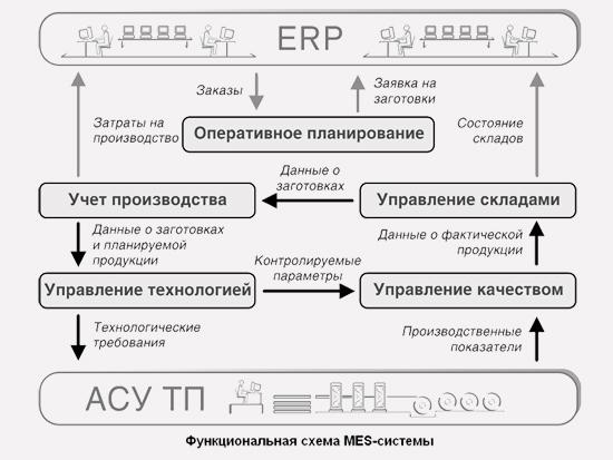 планирования производства